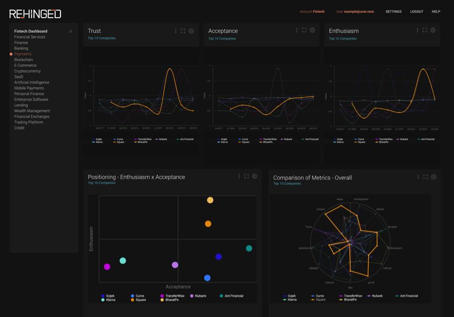 Fintech Market Intelligence Dashboard - Rehinged.AI